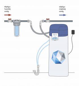 schemat działania zmiękczacza wody Ecoperla Slimline CS