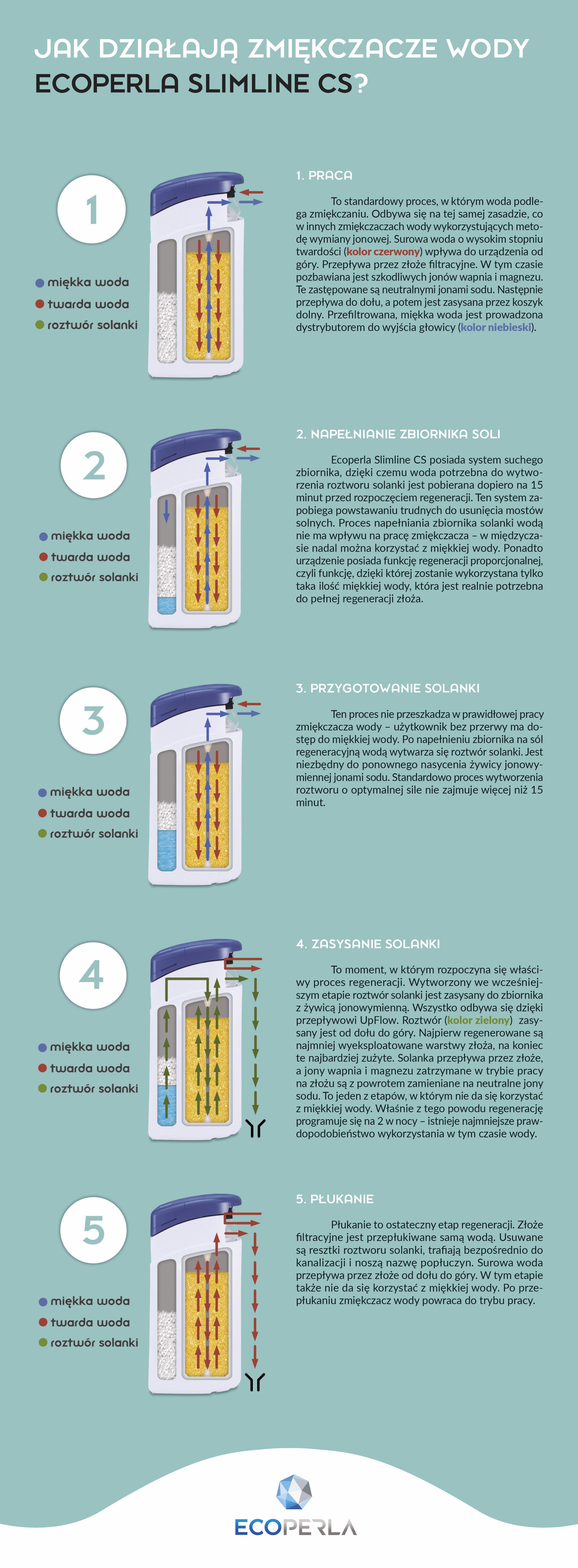 działanie zmiękczacza wody Ecoperla Slimline CS